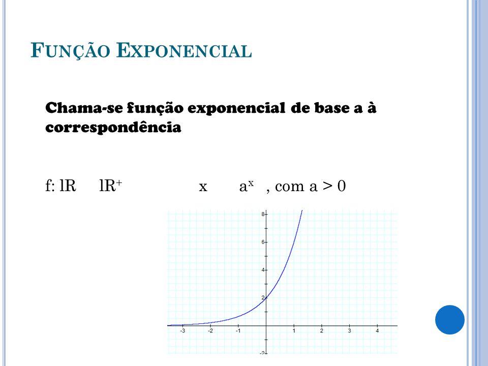 Função Exponencial Chama-se função exponencial de base a à correspondência.