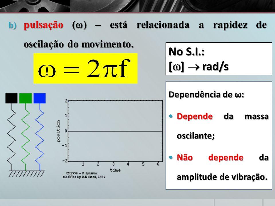 pulsação () – está relacionada a rapidez de oscilação do movimento.