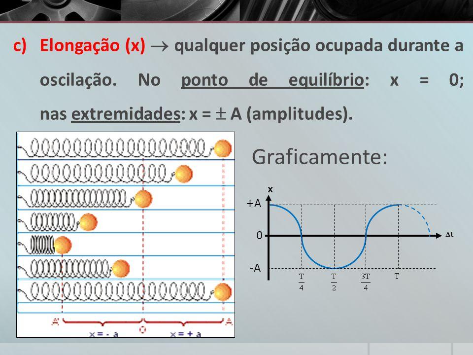Elongação (x)  qualquer posição ocupada durante a oscilação