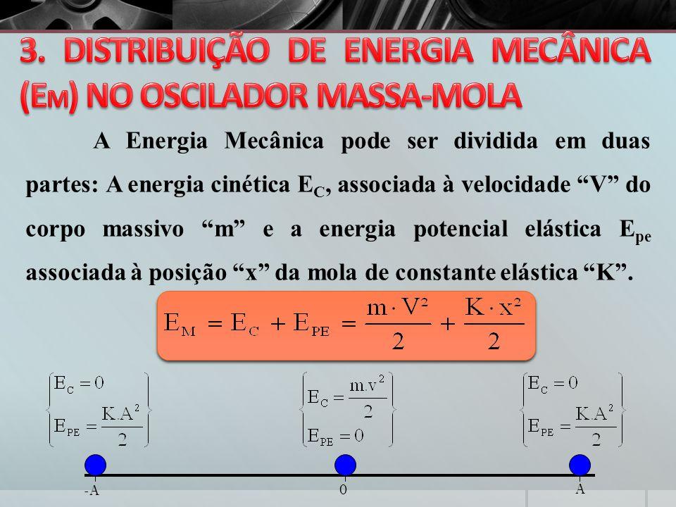 3. DISTRIBUIÇÃO DE ENERGIA MECÂNICA (EM) NO OSCILADOR MASSA-MOLA