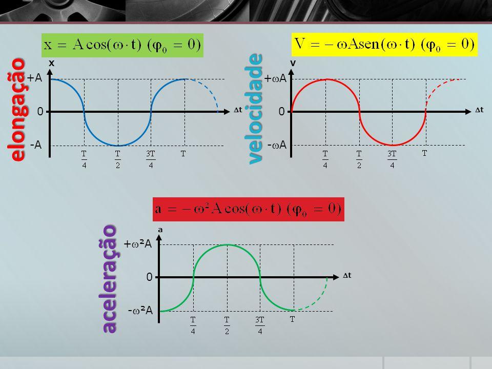 X +A -A t V t +A -A elongação velocidade a t +²A -²A aceleração