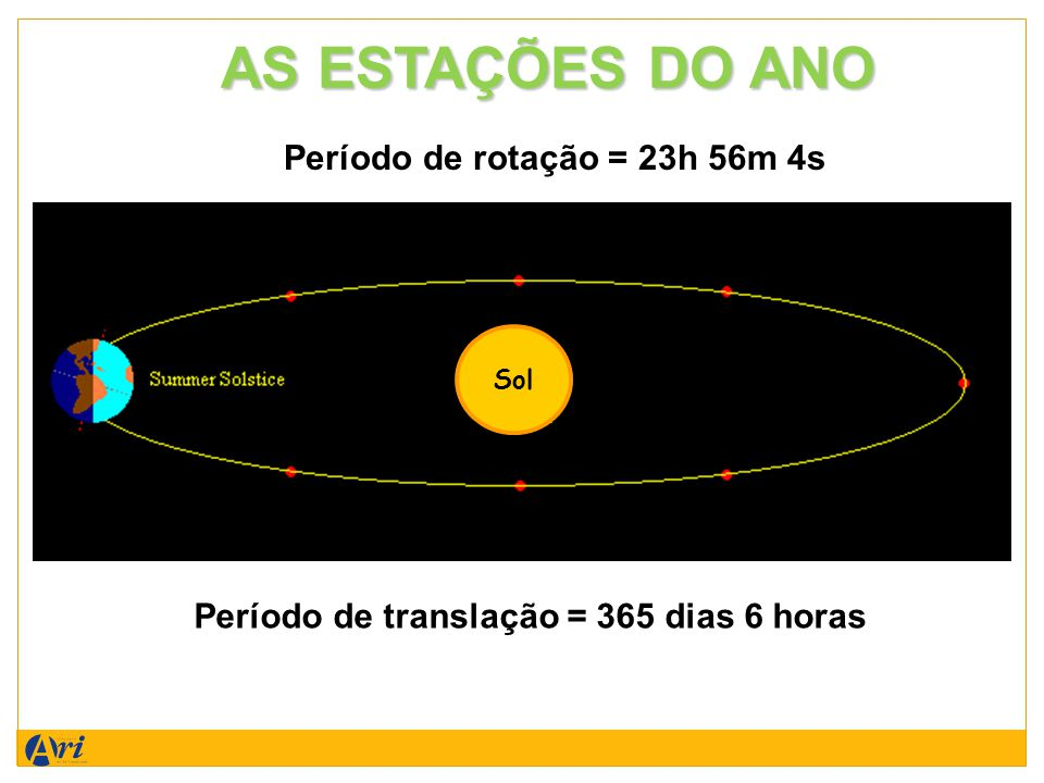 AS ESTAÇÕES DO ANO Período de rotação = 23h 56m 4s