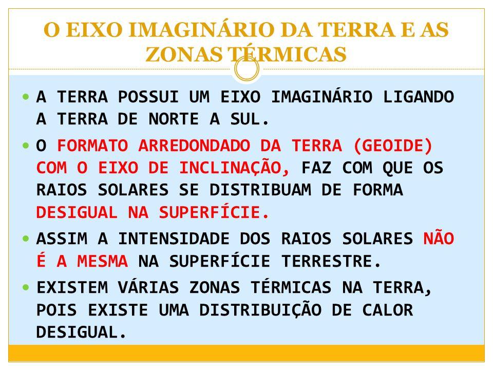 O EIXO IMAGINÁRIO DA TERRA E AS ZONAS TÉRMICAS