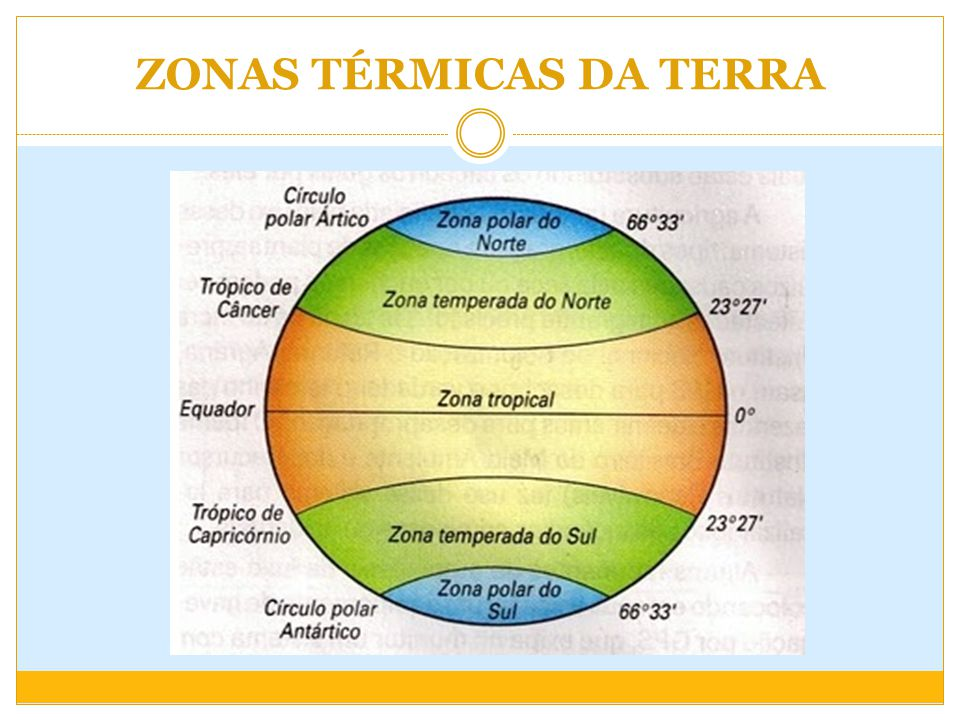 ZONAS TÉRMICAS DA TERRA