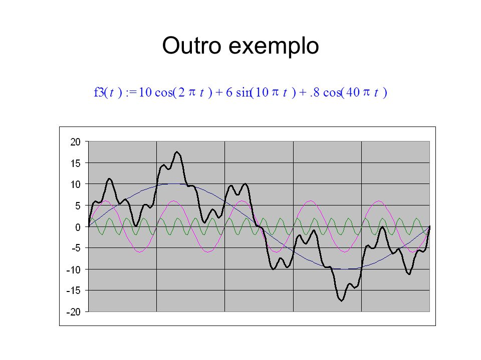 Outro exemplo f3 ( t ) := 10 cos ( 2 p t ) + 6 sin ( 10 p t ) + .8 cos