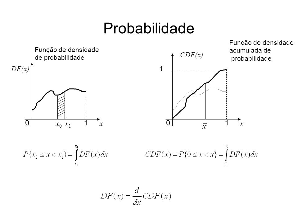 Probabilidade 1 x CDF(x) DF(x) x0 x1 1 x