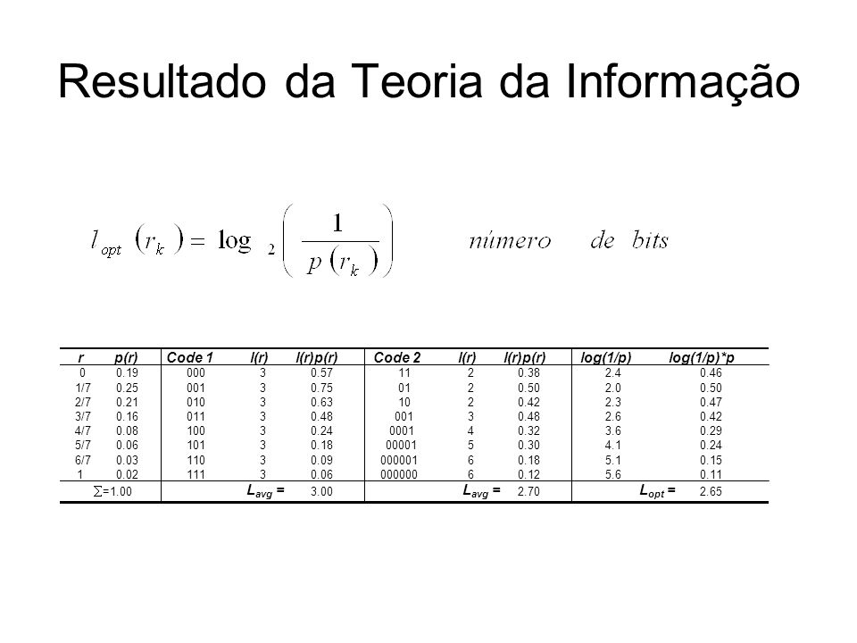 Resultado da Teoria da Informação