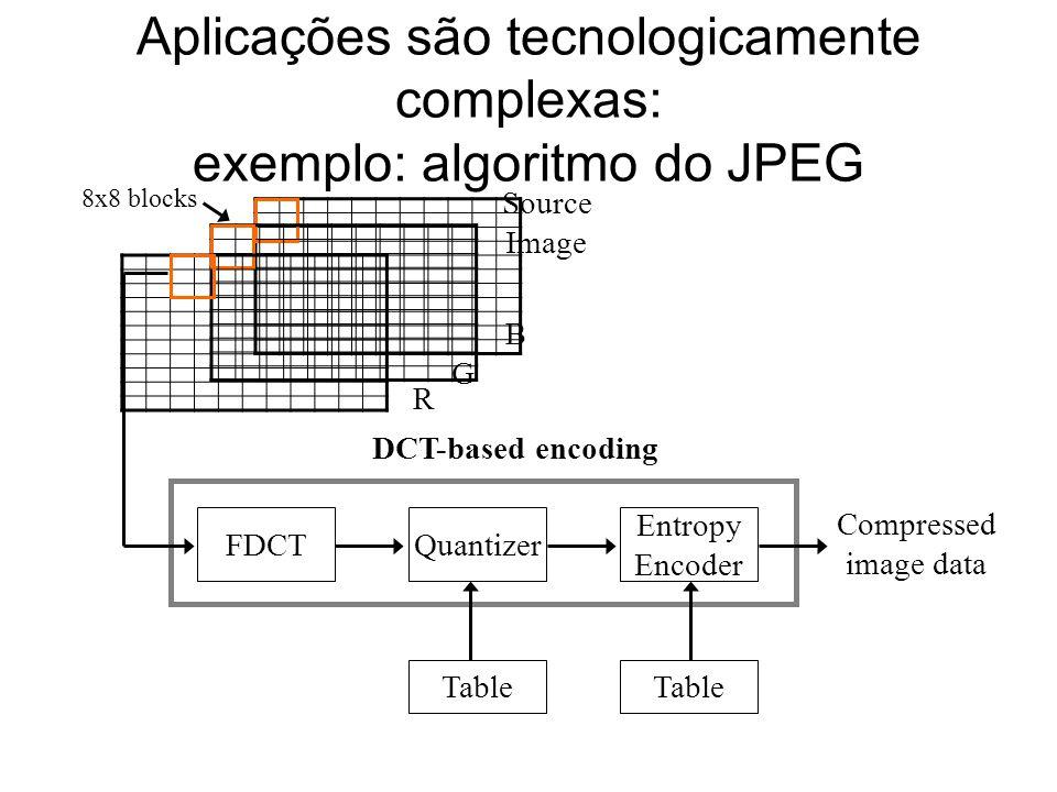 Aplicações são tecnologicamente complexas: exemplo: algoritmo do JPEG