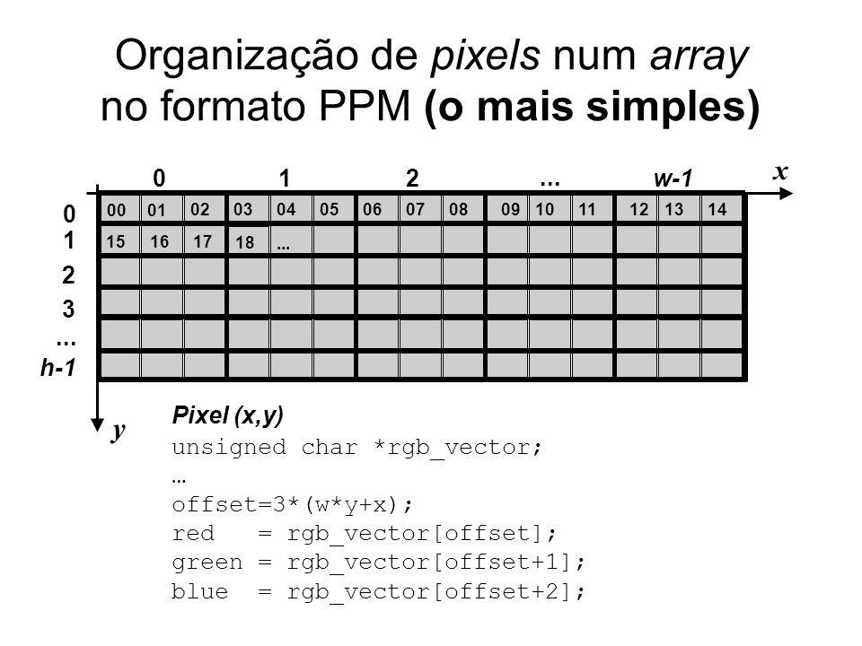 Organização de pixels num array no formato PPM (o mais simples)