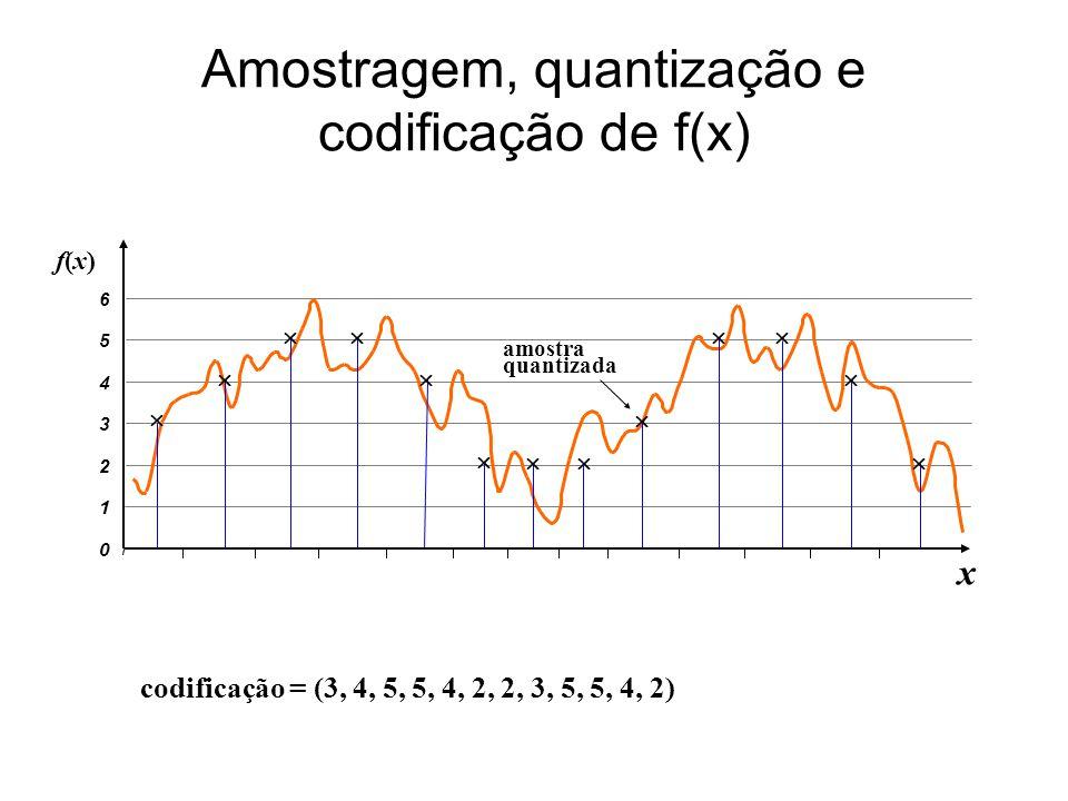 Amostragem, quantização e codificação de f(x)