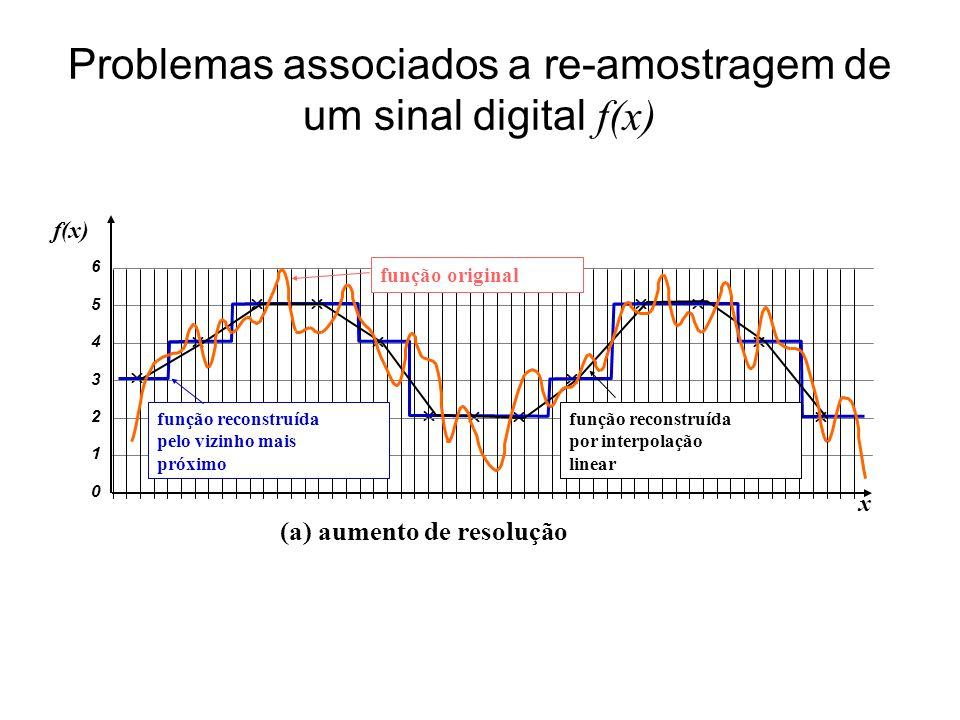 Problemas associados a re-amostragem de um sinal digital f(x)
