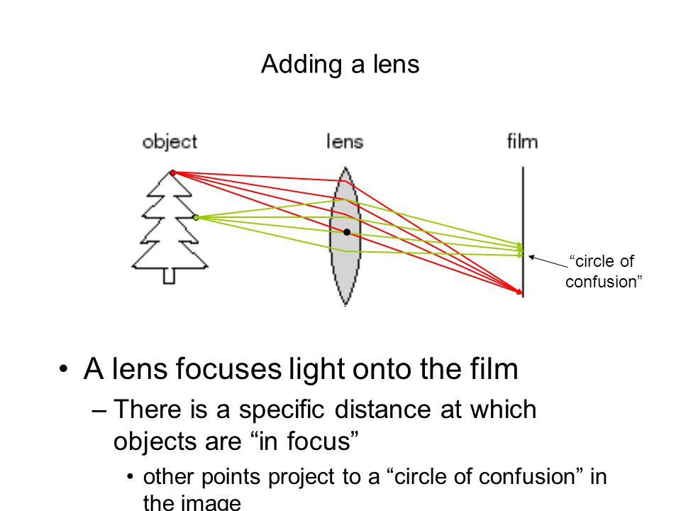 A lens focuses light onto the film