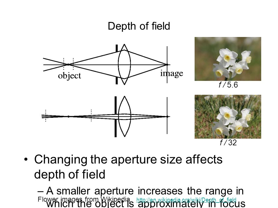 Changing the aperture size affects depth of field