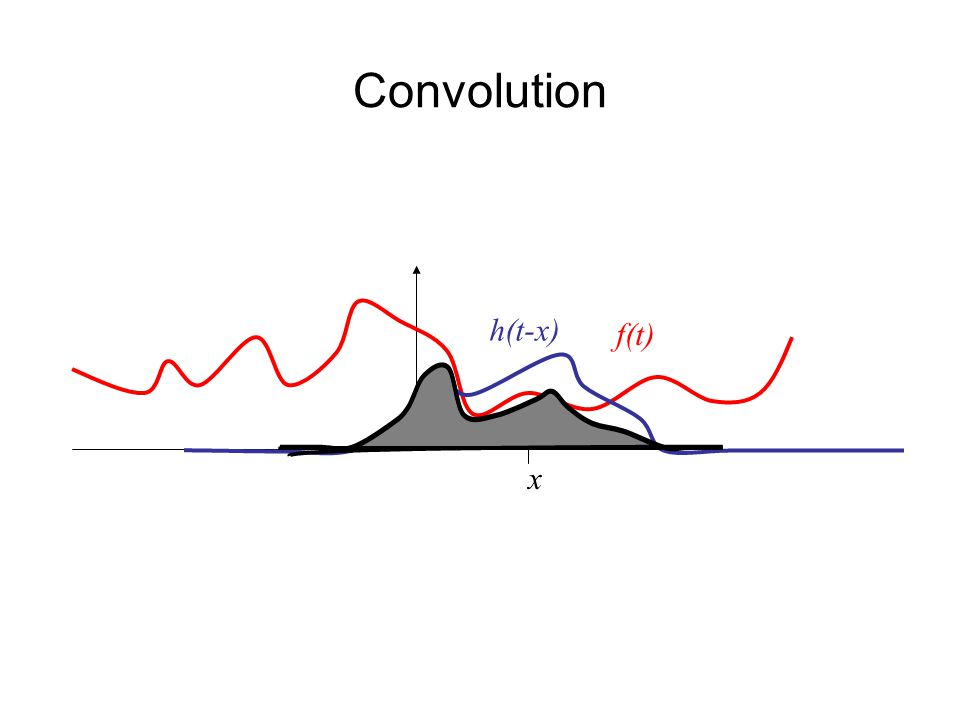 Convolution h(t-x) f(t) x