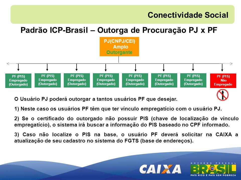 Padrão ICP-Brasil – Outorga de Procuração PJ x PF