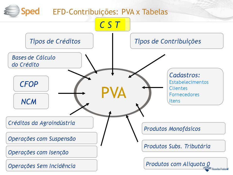 PVA EFD-Contribuições: PVA x Tabelas Tipos de Créditos