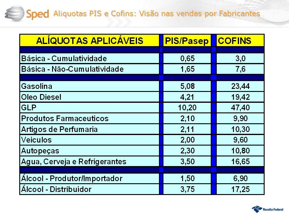 Alíquotas PIS e Cofins: Visão nas vendas por Fabricantes
