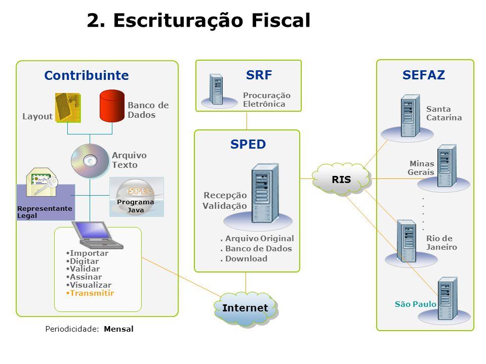2. Escrituração Fiscal Contribuinte SRF SEFAZ SPED RIS Internet