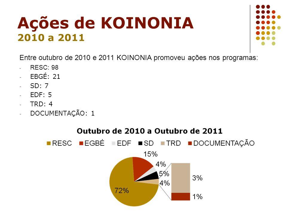 Ações de KOINONIA 2010 a 2011 Entre outubro de 2010 e 2011 KOINONIA promoveu ações nos programas: RESC: 98.