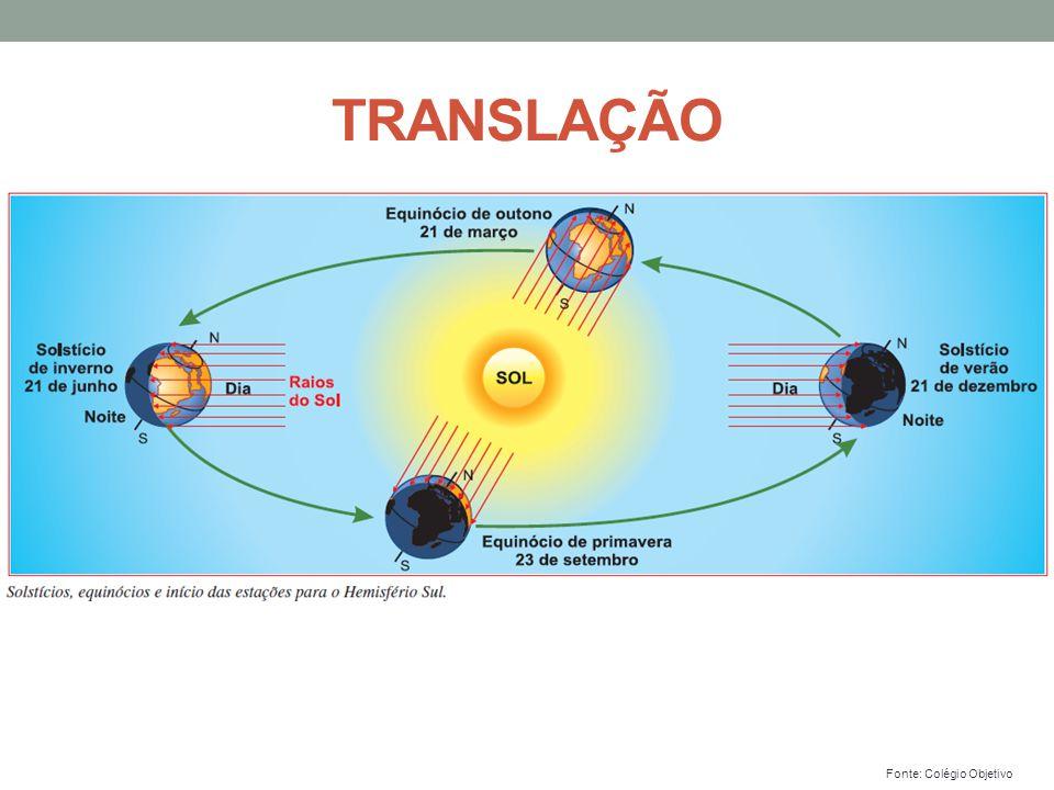 TRANSLAÇÃO Fonte: Colégio Objetivo