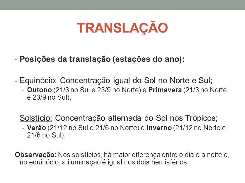 TRANSLAÇÃO Posições da translação (estações do ano):