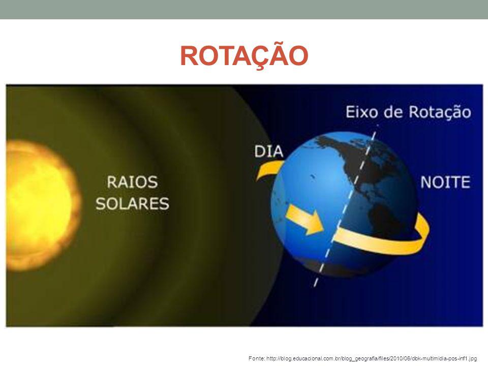 ROTAÇÃO Fonte: http://blog.educacional.com.br/blog_geografia/files/2010/06/dbk-multimidia-pos-inf1.jpg.