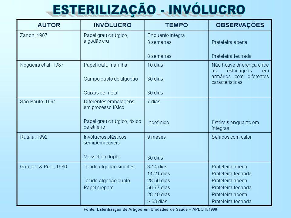 Fonte: Esterilização de Artigos em Unidades de Saúde – APECIH/1998