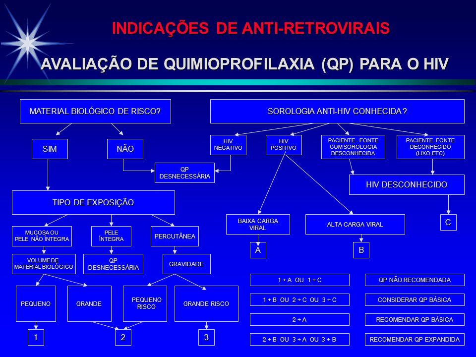 INDICAÇÕES DE ANTI-RETROVIRAIS