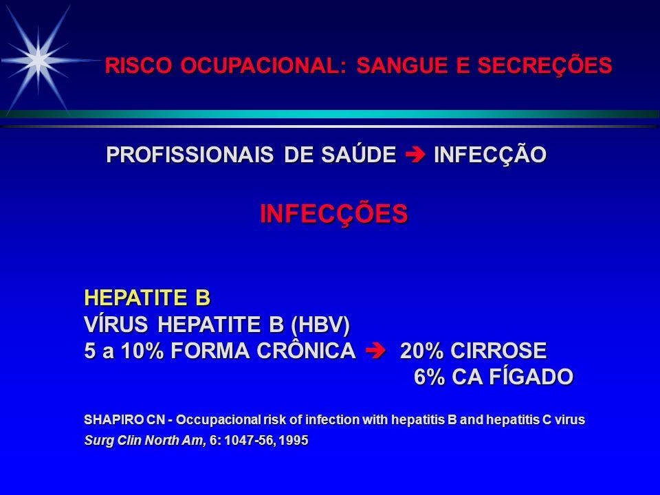 INFECÇÕES RISCO OCUPACIONAL: SANGUE E SECREÇÕES