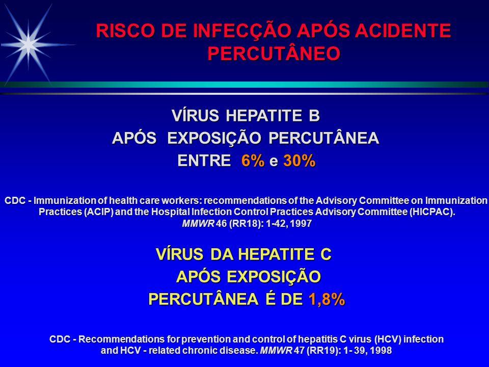 RISCO DE INFECÇÃO APÓS ACIDENTE PERCUTÂNEO