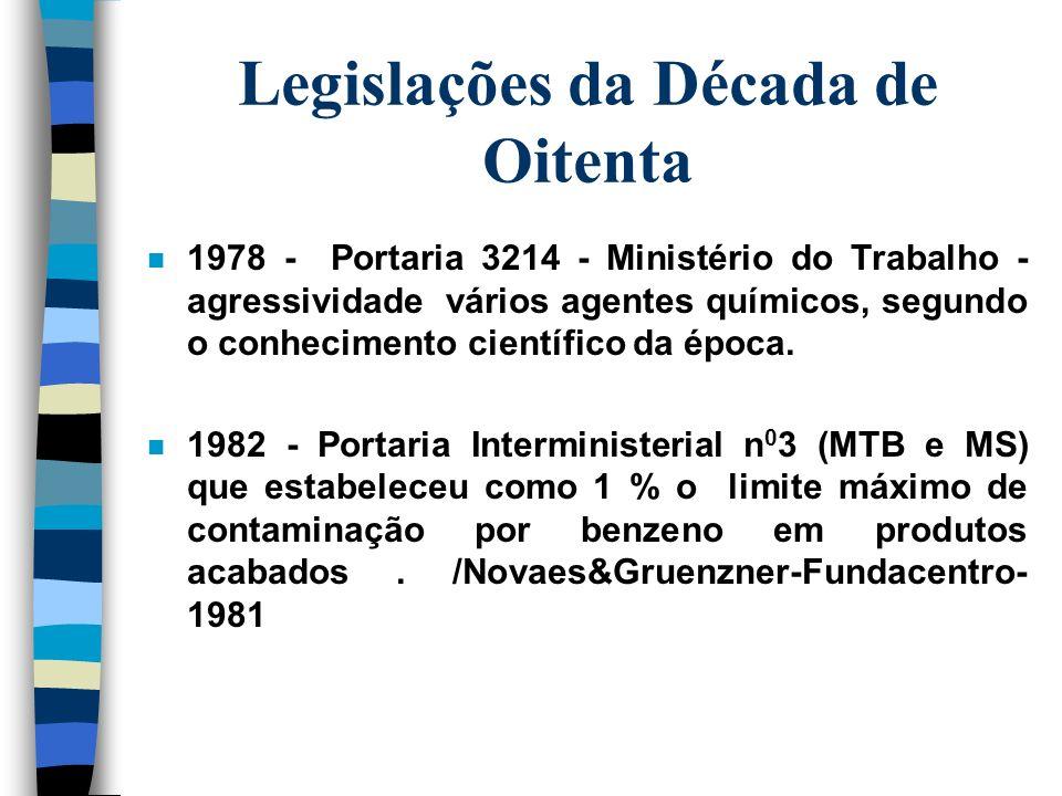 Legislações da Década de Oitenta