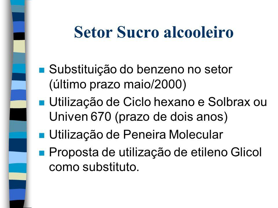 Setor Sucro alcooleiro
