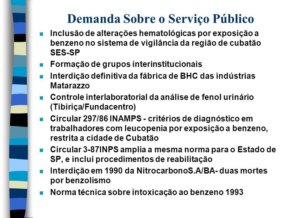 Demanda Sobre o Serviço Público