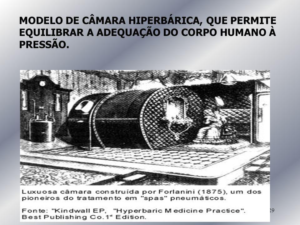 MODELO DE CÂMARA HIPERBÁRICA, QUE PERMITE EQUILIBRAR A ADEQUAÇÃO DO CORPO HUMANO À PRESSÃO.