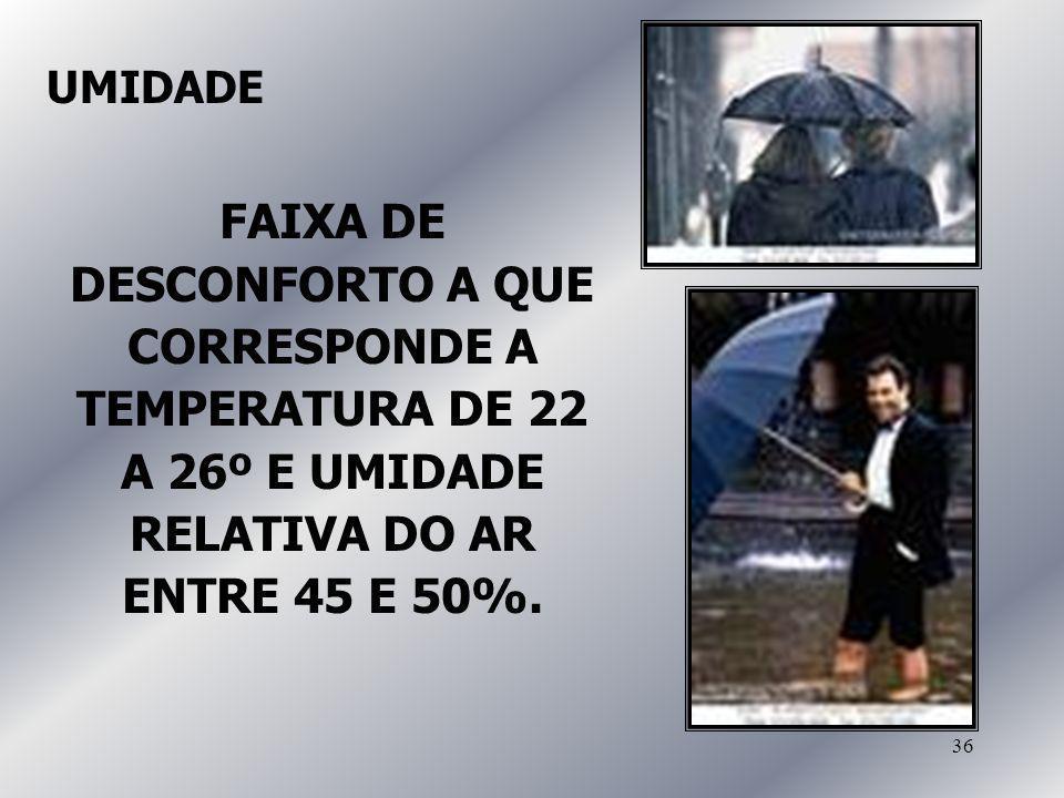 UMIDADE FAIXA DE DESCONFORTO A QUE CORRESPONDE A TEMPERATURA DE 22 A 26º E UMIDADE RELATIVA DO AR ENTRE 45 E 50%.