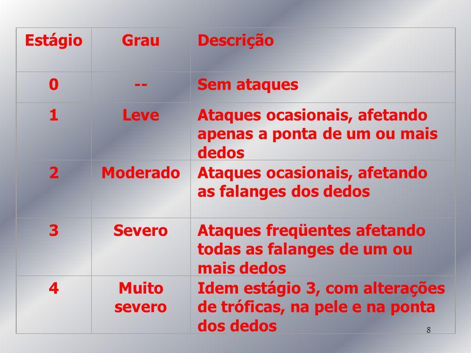 Estágio Grau -- 1 Leve 2 Moderado 3 Severo 4 Muito severo