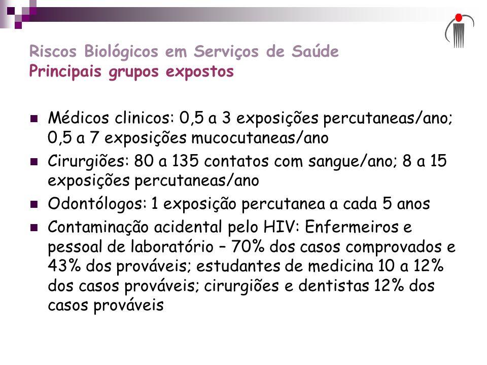 Riscos Biológicos em Serviços de Saúde Principais grupos expostos