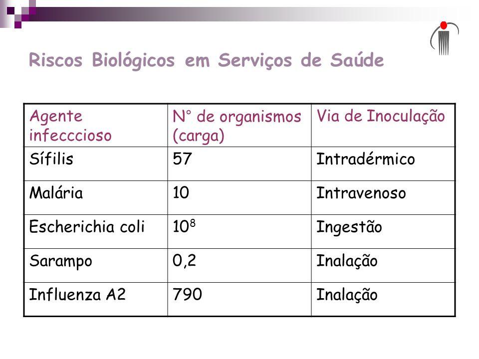 Riscos Biológicos em Serviços de Saúde