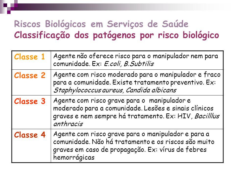 Riscos Biológicos em Serviços de Saúde Classificação dos patógenos por risco biológico