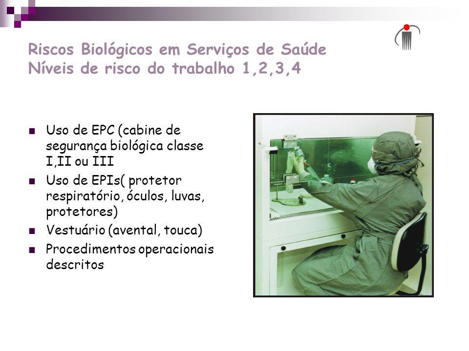 Riscos Biológicos em Serviços de Saúde Níveis de risco do trabalho 1,2,3,4