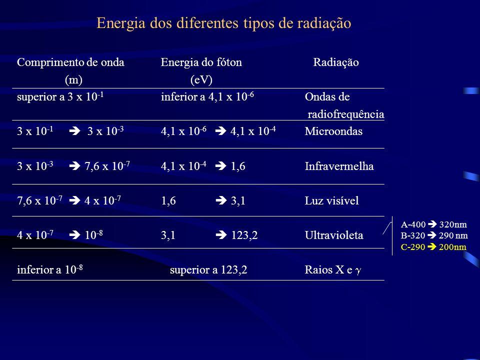 Energia dos diferentes tipos de radiação