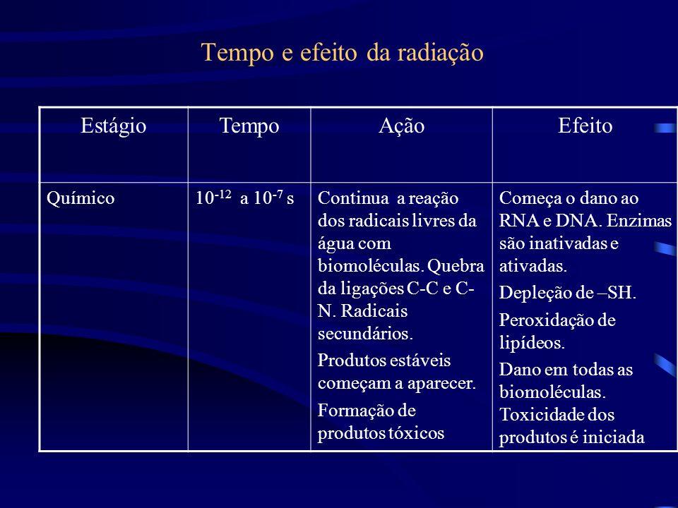 Tempo e efeito da radiação