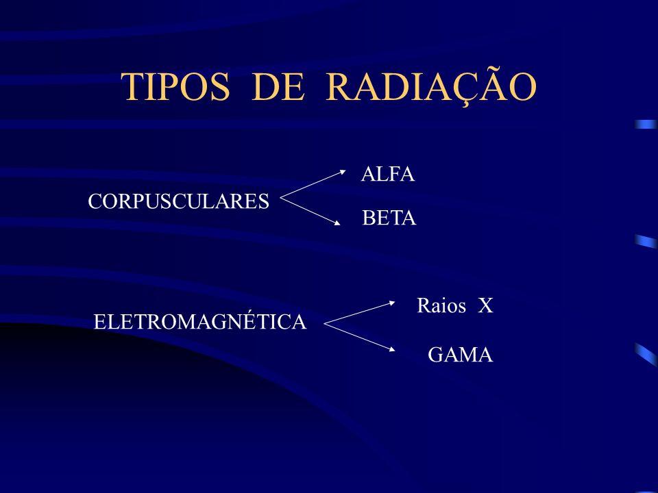 TIPOS DE RADIAÇÃO ALFA CORPUSCULARES BETA Raios X ELETROMAGNÉTICA GAMA