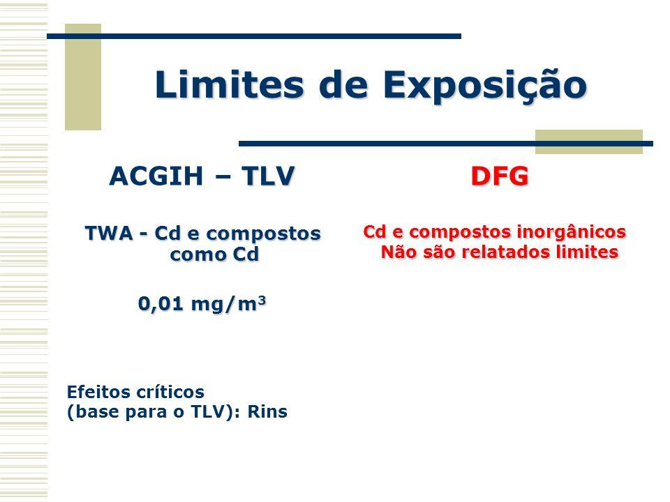 TWA - Cd e compostos como Cd Não são relatados limites