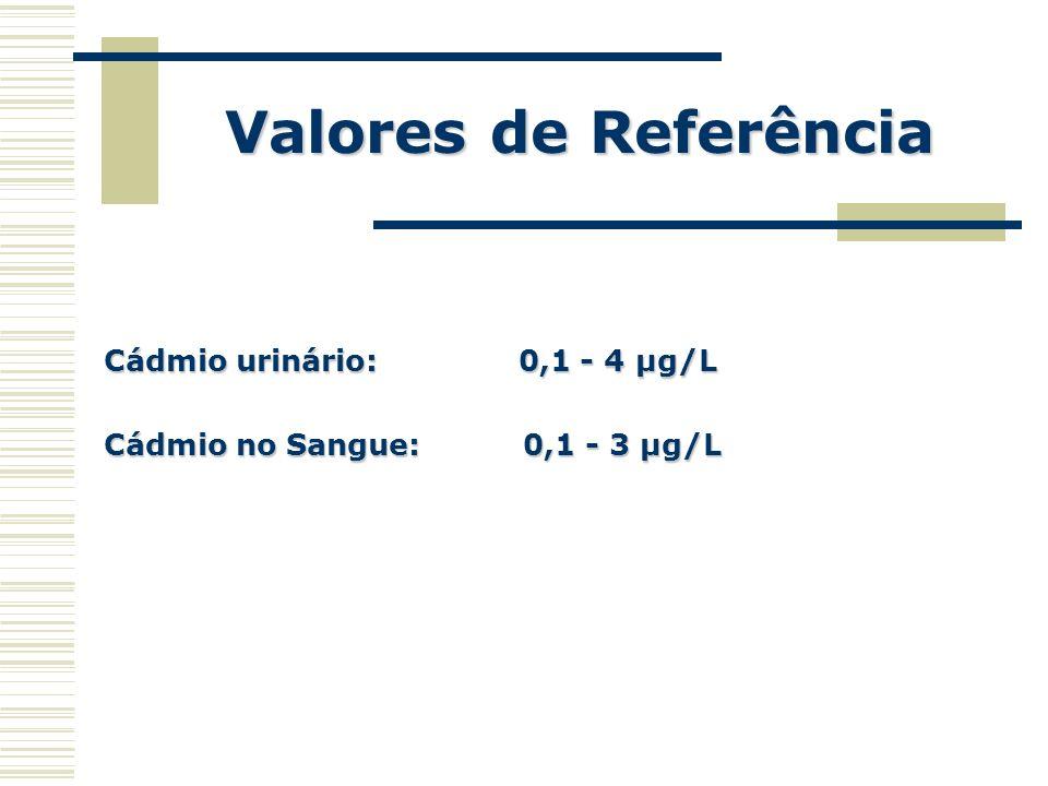 Valores de Referência Cádmio urinário: 0,1 - 4 µg/L