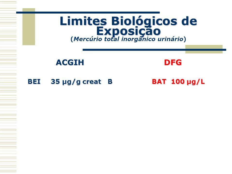 Limites Biológicos de Exposição (Mercúrio total inorgânico urinário)