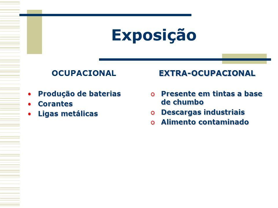 Exposição OCUPACIONAL EXTRA-OCUPACIONAL Produção de baterias Corantes