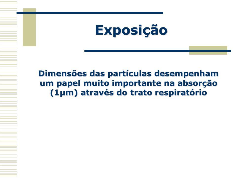 Exposição Dimensões das partículas desempenham um papel muito importante na absorção (1µm) através do trato respiratório.