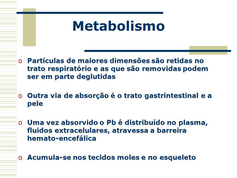 Metabolismo Partículas de maiores dimensões são retidas no trato respiratório e as que são removidas podem ser em parte deglutidas.