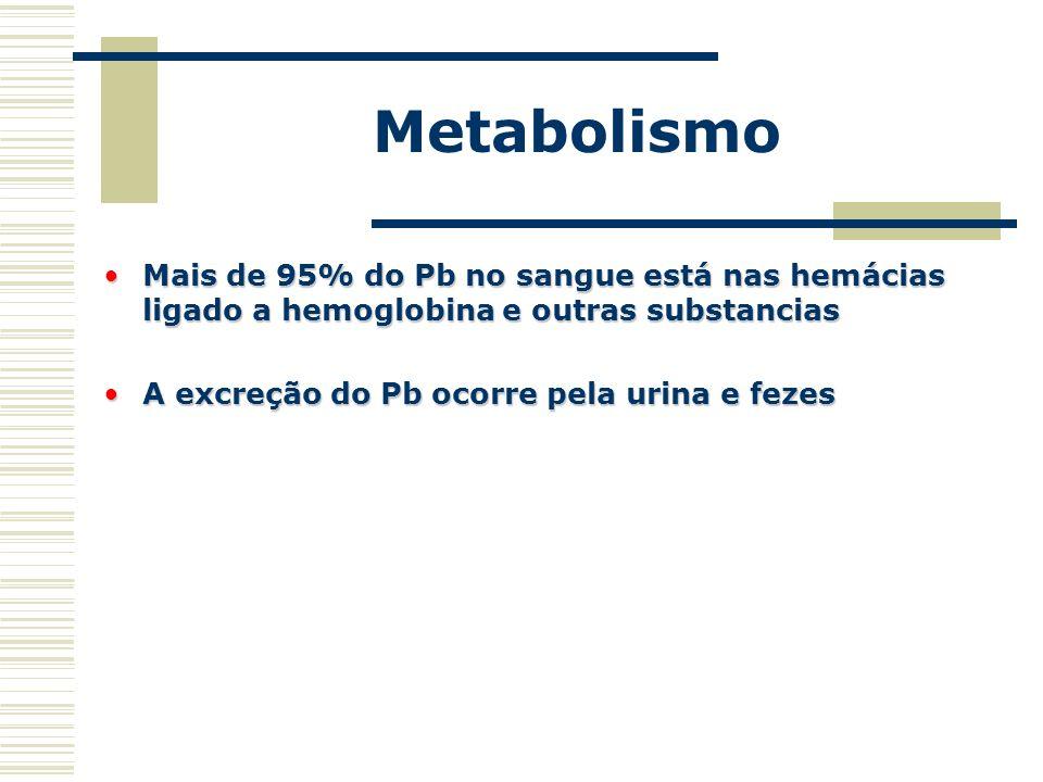 Metabolismo Mais de 95% do Pb no sangue está nas hemácias ligado a hemoglobina e outras substancias.